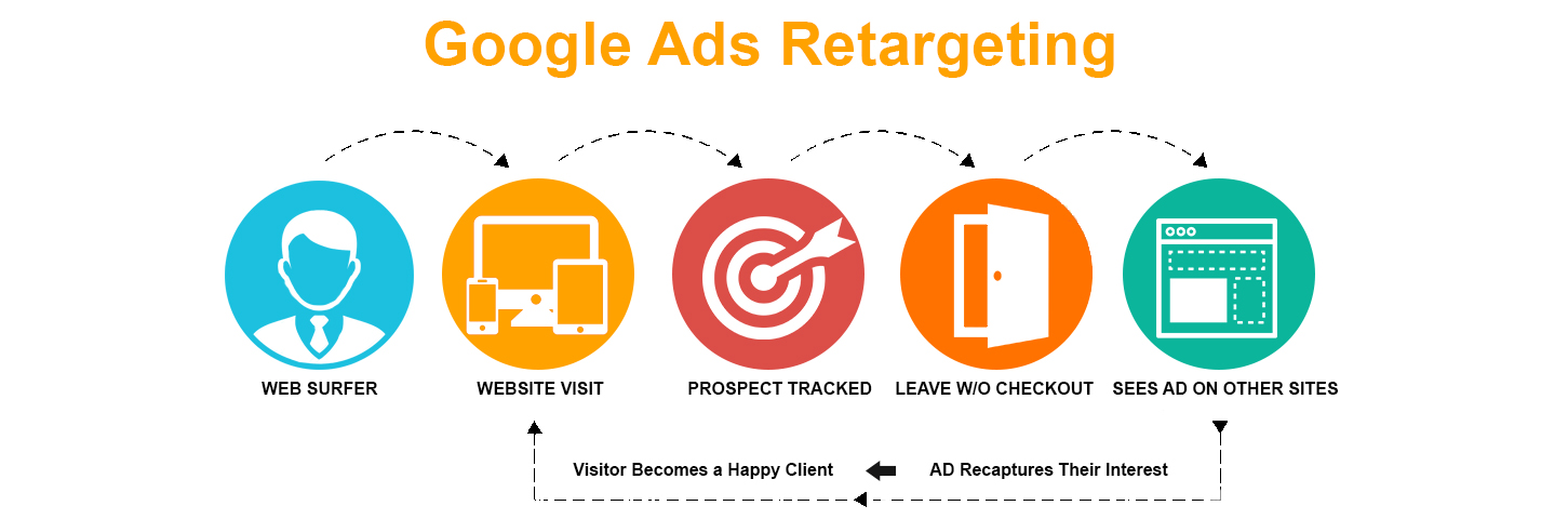 Google Retargeting Ads Utah
